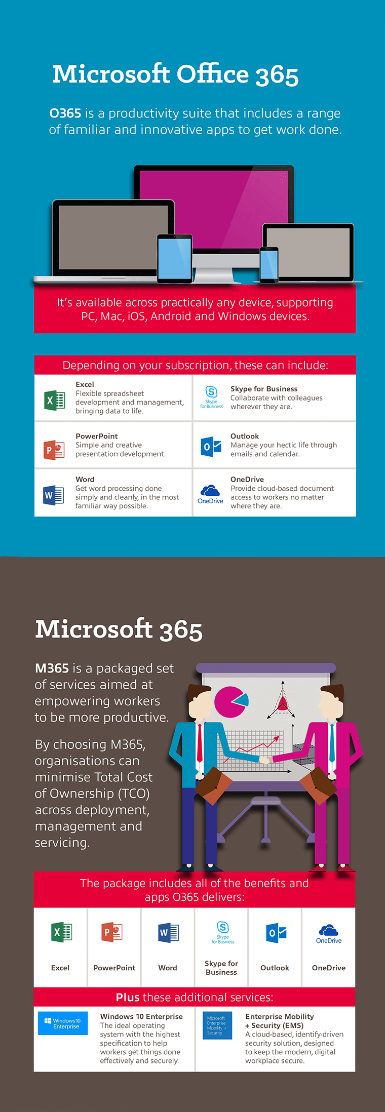 The Difference between O365 and M365