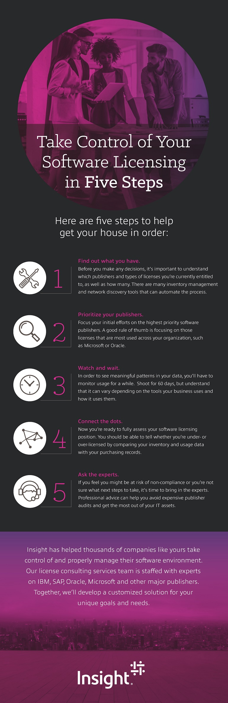 Infographic displaying the Take Control of Your Software Licensing in Five Steps infographic. Translated below.